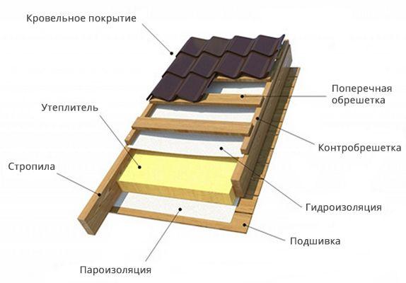 Схема кровельного пирога для теплой крыши